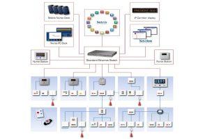 nursecallingsystem